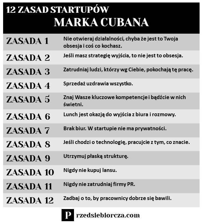 12 zasad startupów Marka Cubana