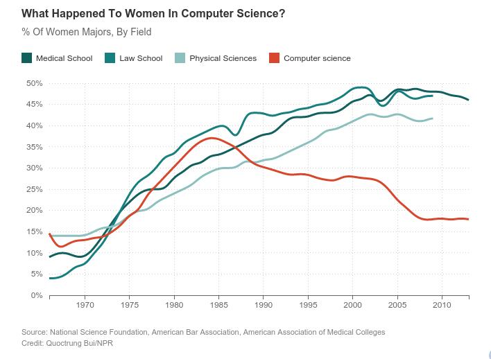 """""""Kobiety na stanowiskach informatycznych: chodzi o coś więcej niż tylko edukację"""" czyli raport TMT Predictions 2016"""