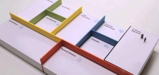 Must have przedsiębiorczych – Business Model Canvas